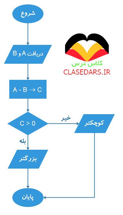 نمونه هایی از الگوریتم پایه نهم