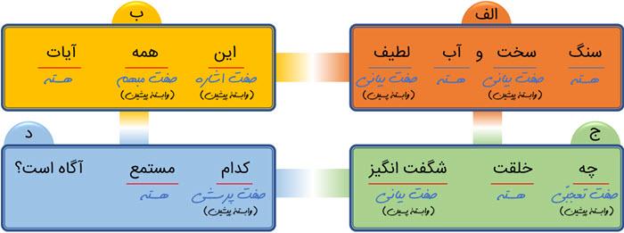پاسخ نوشتن درس دوم فارسی نهم - کلاس درس